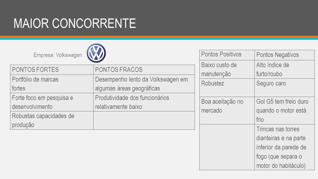 MAIOR CONCORRENTE PONTOS FORTES PONTOS FRACOS Portfólio de marcas fortes Desempenho lento da Volkswagen em algumas áreas geográficas Forte foco em pes