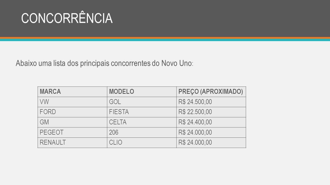 CONCORRÊNCIA MARCAMODELO PREÇO (APROXIMADO) VWGOL R$ 24.500,00 FORD FIESTAR$ 22.500,00 GMCELTAR$ 24.400,00 PEGEOT206R$ 24.000,00 RENAULTCLIO R$ 24.000