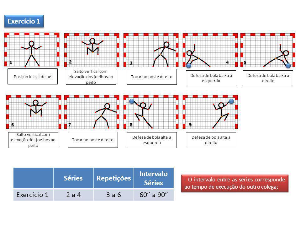 SériesRepetições Intervalo Séries Exercício 1 2 a 43 a 660 a 90 6 5 1 3 Posição Inicial de pé Salto vertical com elevação dos joelhos ao peito Defesa