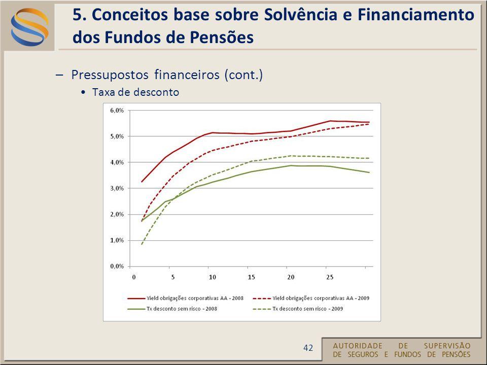 –Pressupostos financeiros (cont.) Taxa de desconto 5.