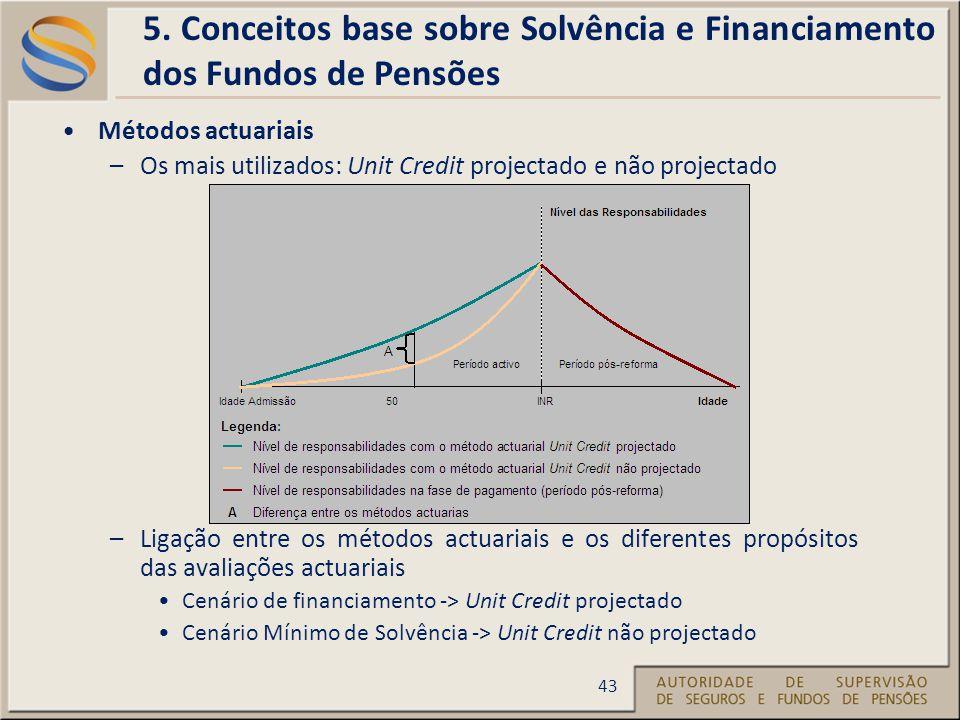 Métodos actuariais –Os mais utilizados: Unit Credit projectado e não projectado –Ligação entre os métodos actuariais e os diferentes propósitos das avaliações actuariais Cenário de financiamento -> Unit Credit projectado Cenário Mínimo de Solvência -> Unit Credit não projectado 5.