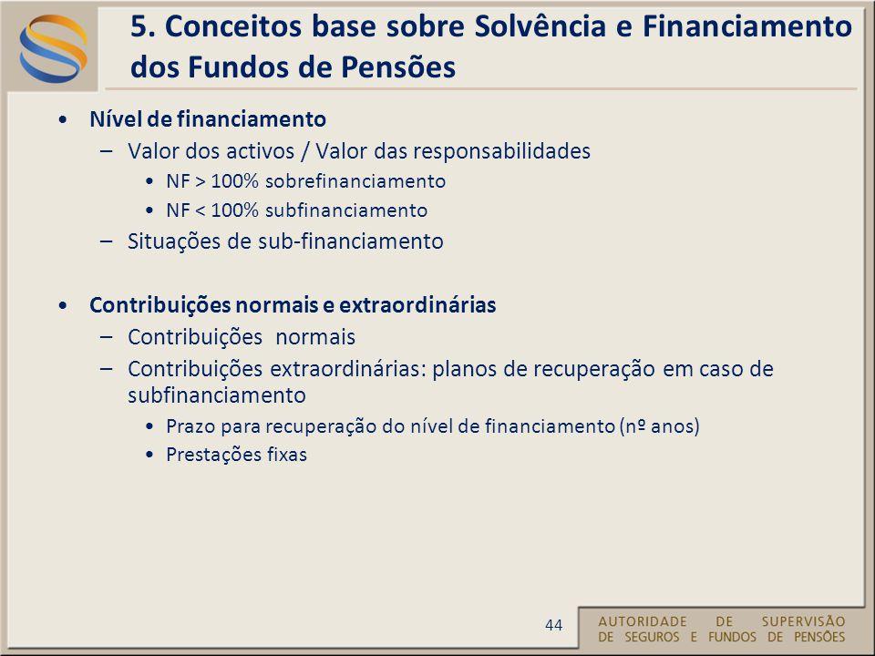 Nível de financiamento –Valor dos activos / Valor das responsabilidades NF > 100% sobrefinanciamento NF < 100% subfinanciamento –Situações de sub-financiamento Contribuições normais e extraordinárias –Contribuições normais –Contribuições extraordinárias: planos de recuperação em caso de subfinanciamento Prazo para recuperação do nível de financiamento (nº anos) Prestações fixas 5.