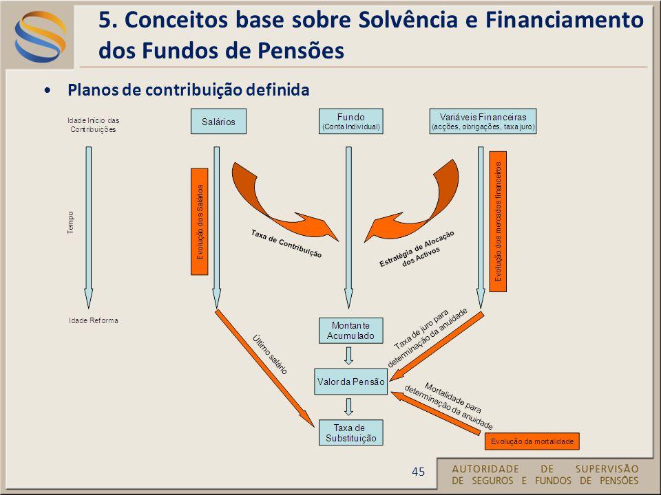 Planos de contribuição definida 5.