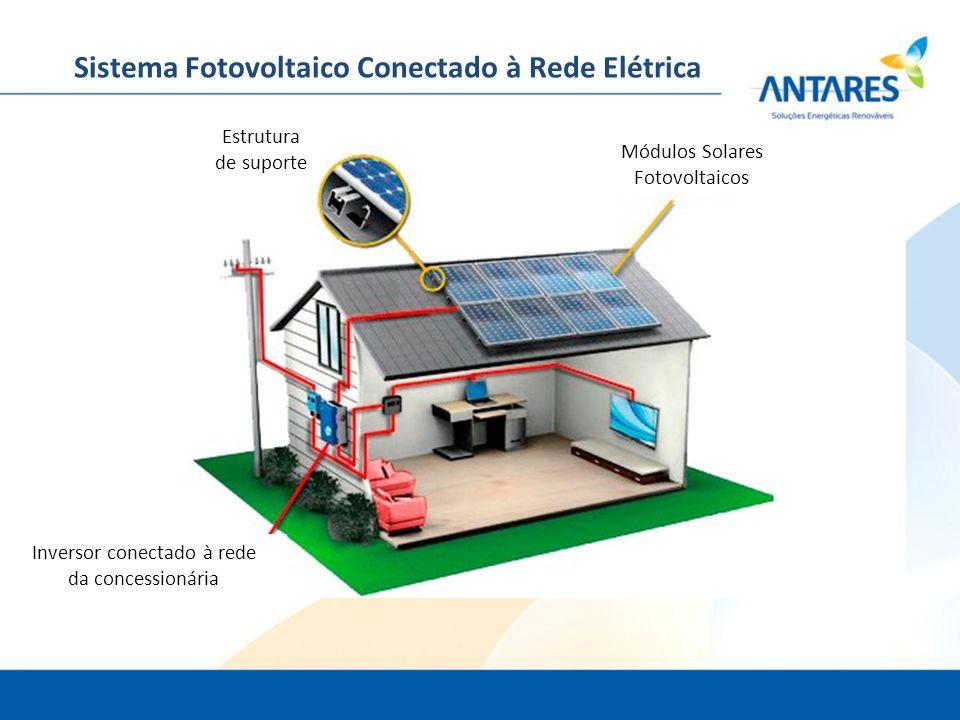 Módulos Solares Fotovoltaicos Inversor conectado à rede da concessionária Estrutura de suporte Sistema Fotovoltaico Conectado à Rede Elétrica
