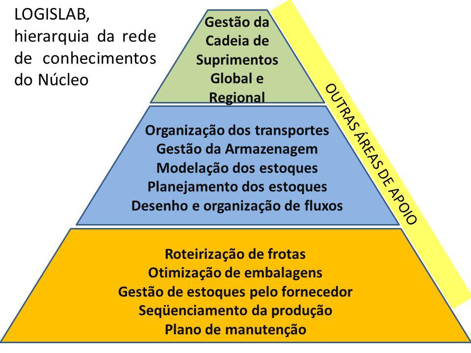 Organização dos transportes Gestão da Armazenagem Modelação dos estoques Planejamento dos estoques Desenho e organização de fluxos Roteirização de fro