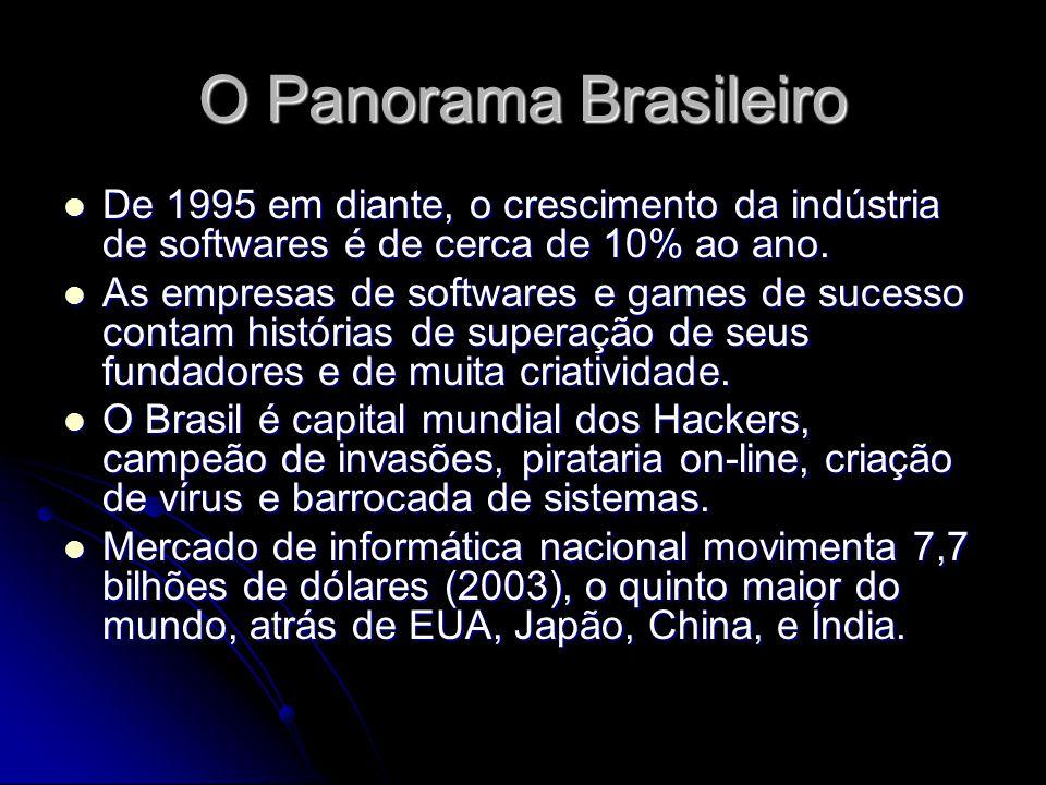 O Panorama Brasileiro De 1995 em diante, o crescimento da indústria de softwares é de cerca de 10% ao ano. De 1995 em diante, o crescimento da indústr