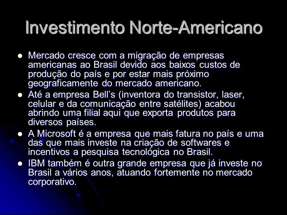 Investimento Norte-Americano Mercado cresce com a migração de empresas americanas ao Brasil devido aos baixos custos de produção do país e por estar m