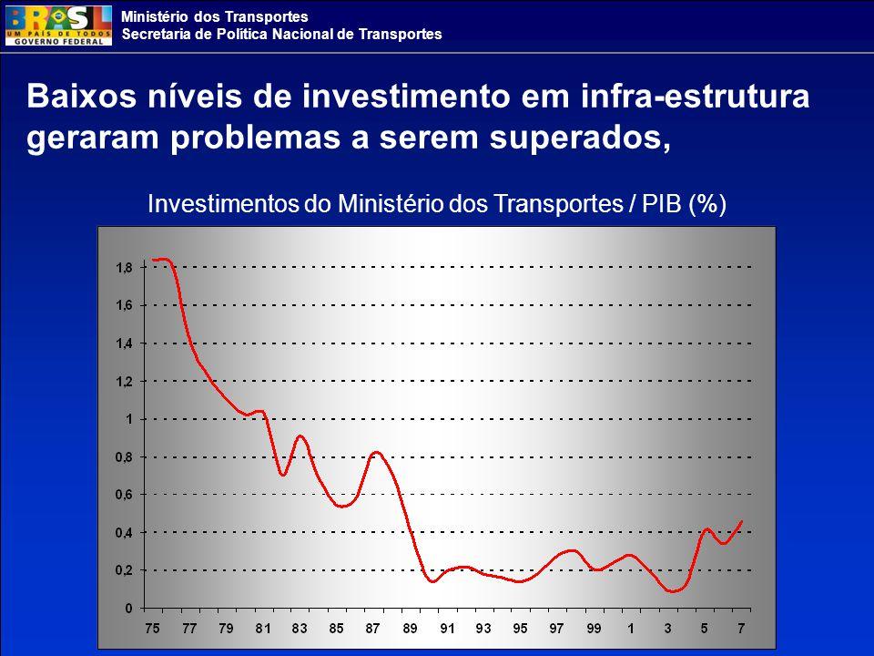 Ministério dos Transportes Secretaria de Política Nacional de Transportes Baixos níveis de investimento em infra-estrutura geraram problemas a serem superados, Investimentos do Ministério dos Transportes / PIB (%)