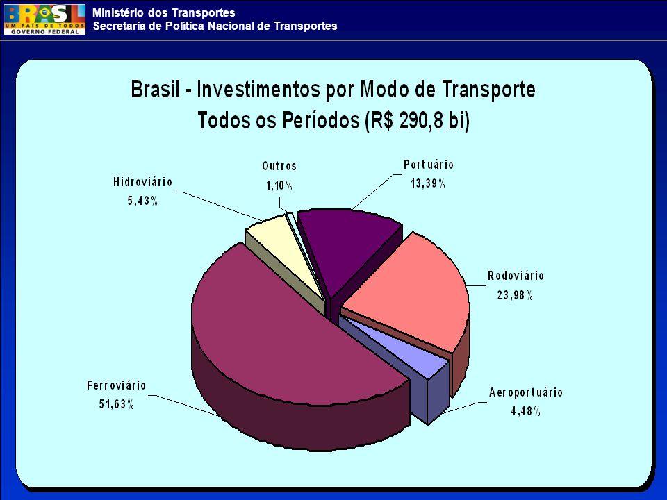 Ministério dos Transportes Secretaria de Política Nacional de Transportes