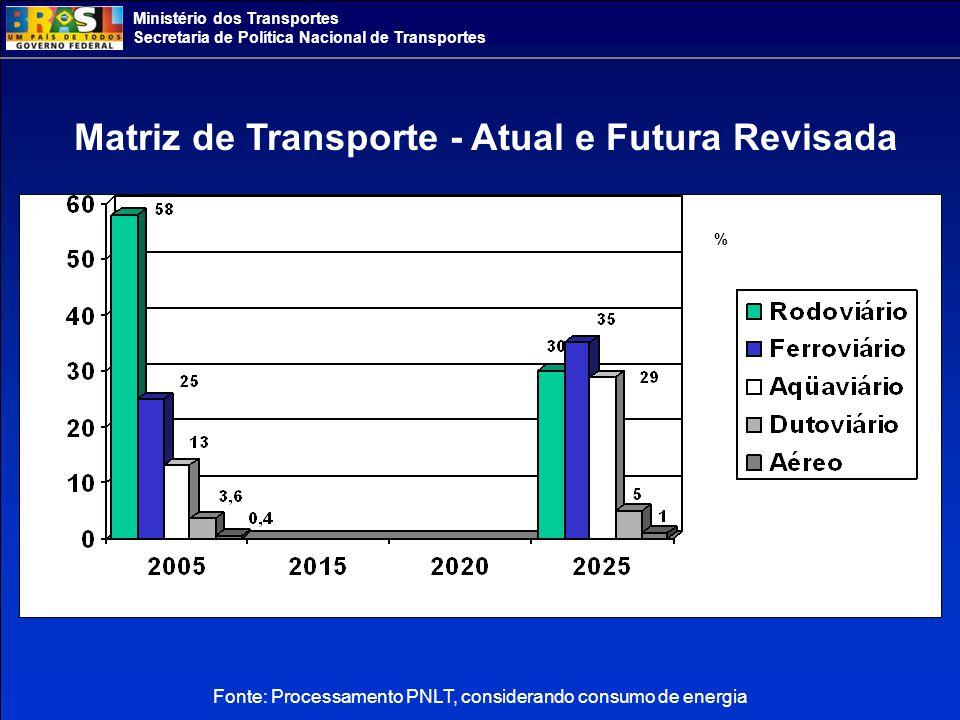 Ministério dos Transportes Secretaria de Política Nacional de Transportes Fonte: Processamento PNLT, considerando consumo de energia Matriz de Transporte - Atual e Futura Revisada %