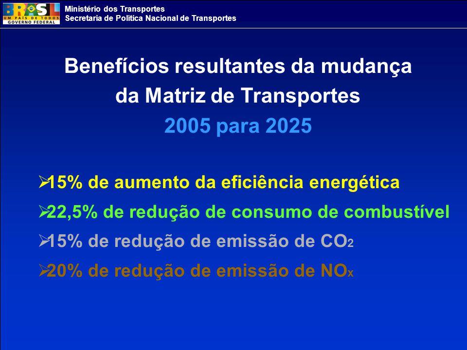 Ministério dos Transportes Secretaria de Política Nacional de Transportes Benefícios resultantes da mudança da Matriz de Transportes 2005 para 2025 15% de aumento da eficiência energética 22,5% de redução de consumo de combustível 15% de redução de emissão de CO 2 20% de redução de emissão de NO x