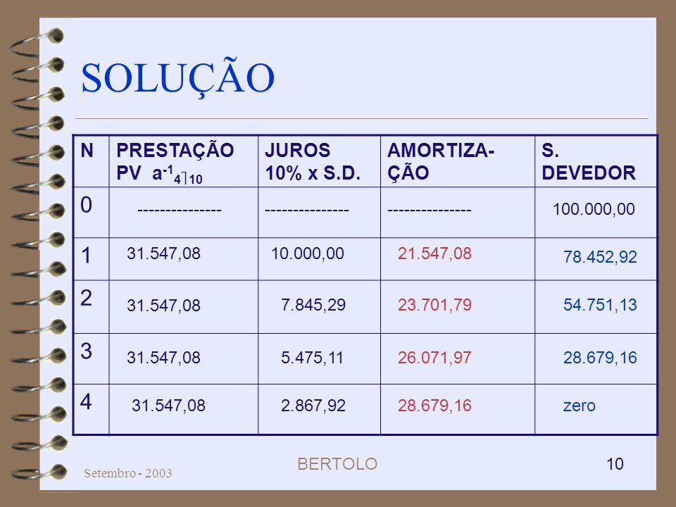 BERTOLO 10 Setembro - 2003 SOLUÇÃO NPRESTAÇÃO PV a -1 4 10 JUROS 10% x S.D. AMORTIZA- ÇÃO S. DEVEDOR 0 1 2 3 4 78.452,92 54.751,13 28.679,16 zero28.67