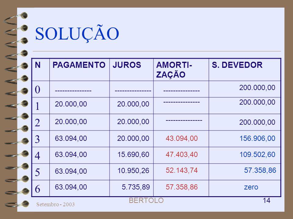 BERTOLO 14 Setembro - 2003 SOLUÇÃO NPAGAMENTOJUROSAMORTI- ZAÇÃO S. DEVEDOR 0 1 2 3 4 5 6 156.906,00 57.358,86 zero57.358,86 52.143,74 43.094,00 5.735,