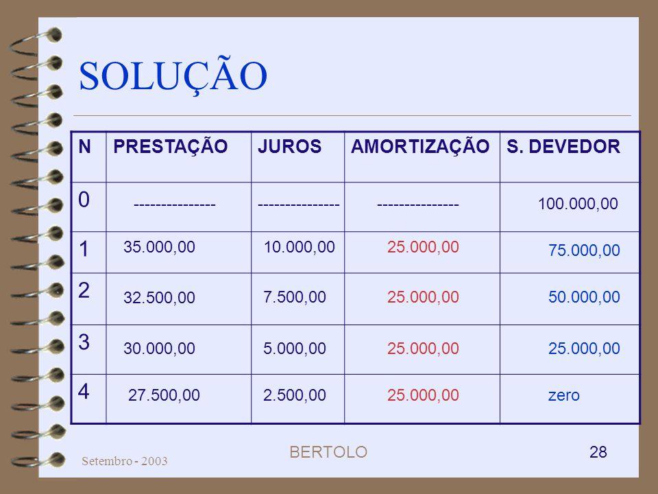 BERTOLO 28 Setembro - 2003 SOLUÇÃO NPRESTAÇÃOJUROSAMORTIZAÇÃOS. DEVEDOR 0 1 2 3 4 75.000,00 50.000,00 25.000,00 zero25.000,00 2.500,00 5.000,00 7.500,