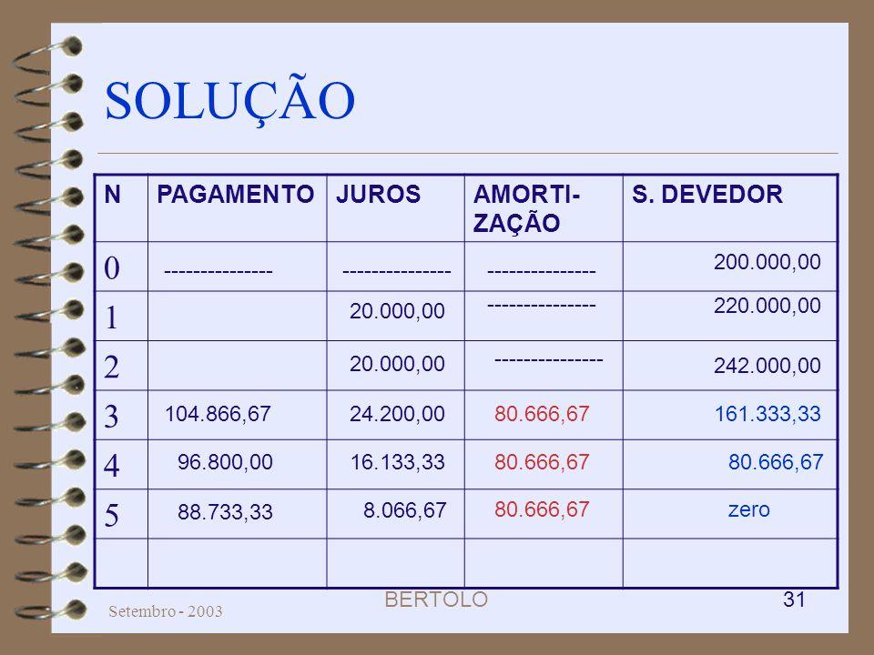 BERTOLO 31 Setembro - 2003 SOLUÇÃO NPAGAMENTOJUROSAMORTI- ZAÇÃO S. DEVEDOR 0 1 2 3 4 5 161.333,33 zero80.666,67 8.066,67 24.200,00 20.000,00 104.866,6