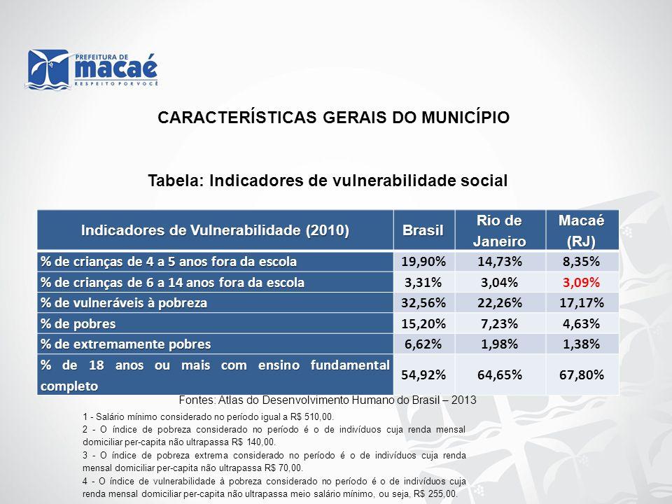 Indicadores de Vulnerabilidade (2010) Brasil Rio de Janeiro Macaé (RJ) % de crianças de 4 a 5 anos fora da escola 19,90%14,73%8,35% % de crianças de 6