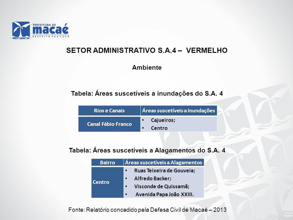 Ambiente Fonte: Relatório concedido pela Defesa Civil de Macaé – 2013 Tabela: Áreas suscetíveis a inundações do S.A. 4 SETOR ADMINISTRATIVO S.A.4 – VE