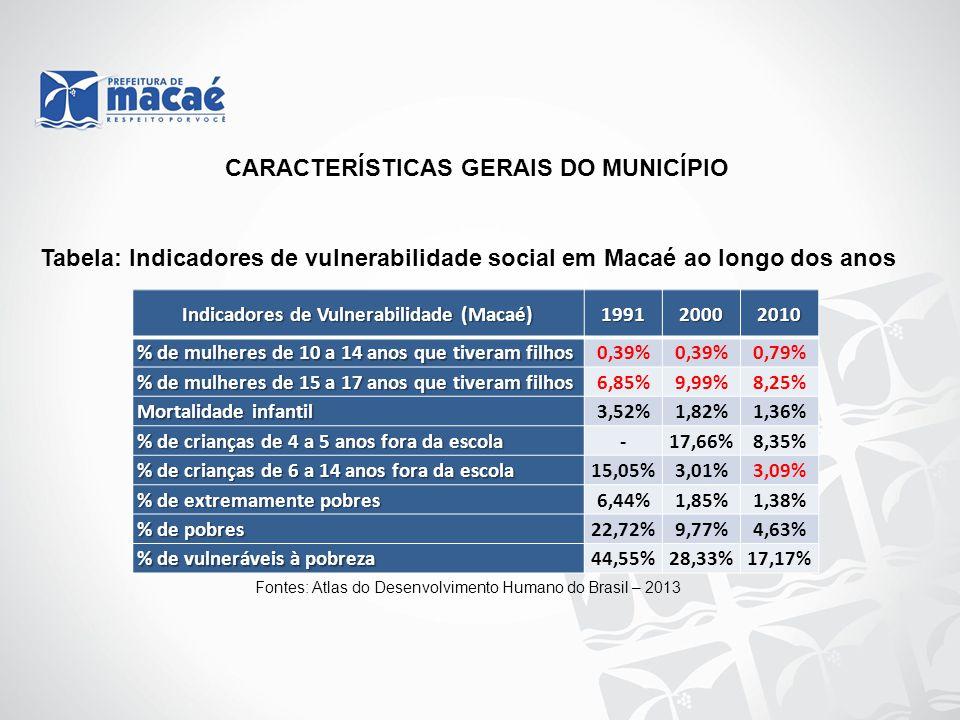 CARACTERÍSTICAS GERAIS DO MUNICÍPIO Tabela: Indicadores de vulnerabilidade social em Macaé ao longo dos anos Fontes: Atlas do Desenvolvimento Humano d