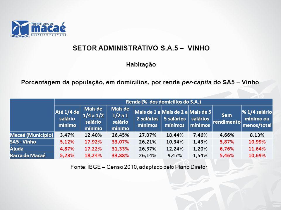 Habitação Fonte: IBGE – Censo 2010, adaptado pelo Plano Diretor Renda (% dos domicílios do S.A.) Até 1/4 de salário mínimo Mais de 1/4 a 1/2 salário m