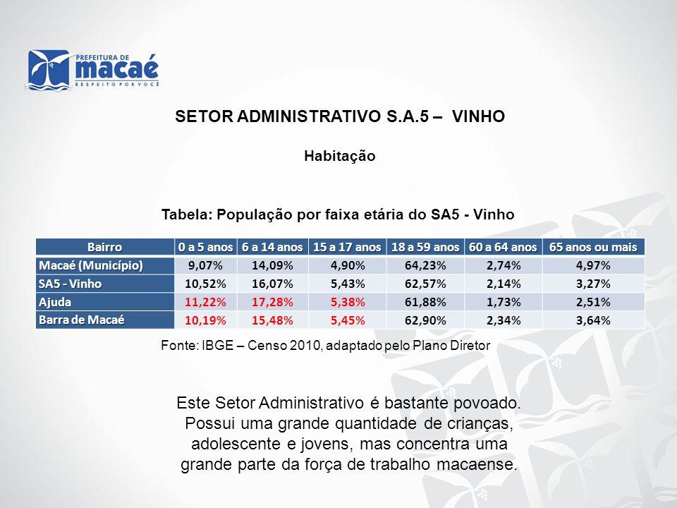 Habitação Tabela: População por faixa etária do SA5 - Vinho Fonte: IBGE – Censo 2010, adaptado pelo Plano Diretor Bairro 0 a 5 anos 6 a 14 anos 15 a 1