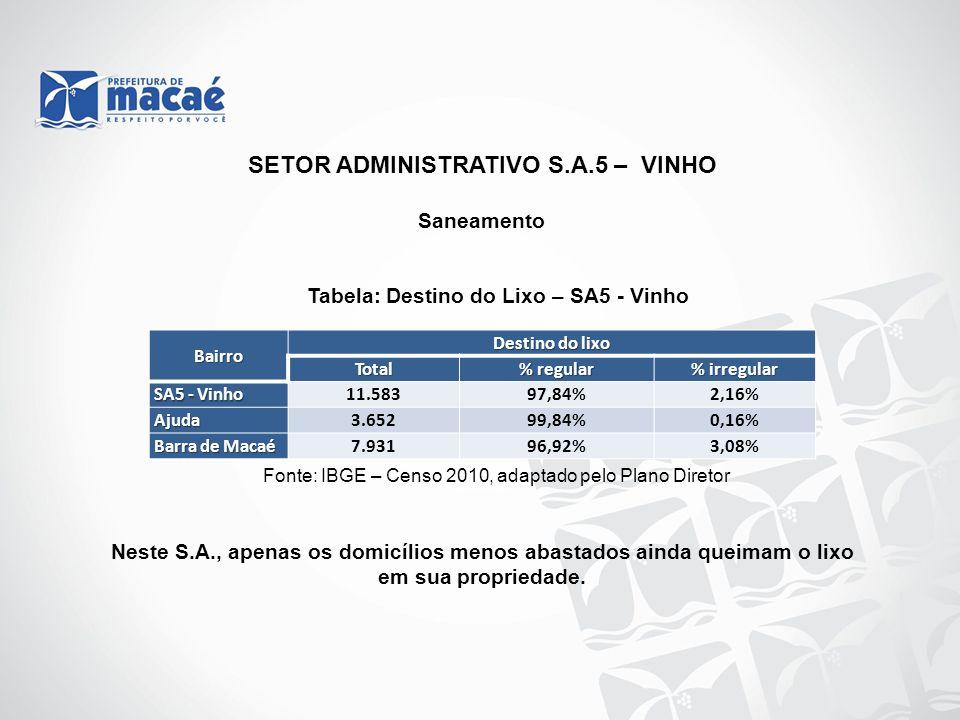 Saneamento Tabela: Destino do Lixo – SA5 - Vinho Fonte: IBGE – Censo 2010, adaptado pelo Plano Diretor Neste S.A., apenas os domicílios menos abastado
