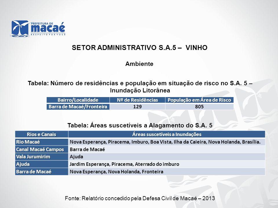 Ambiente Fonte: Relatório concedido pela Defesa Civil de Macaé – 2013 Tabela: Número de residências e população em situação de risco no S.A. 5 – Inund