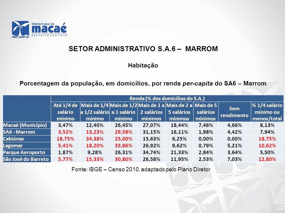Habitação Fonte: IBGE – Censo 2010, adaptado pelo Plano Diretor Porcentagem da população, em domicílios, por renda per-capita do SA6 – Marrom SETOR AD