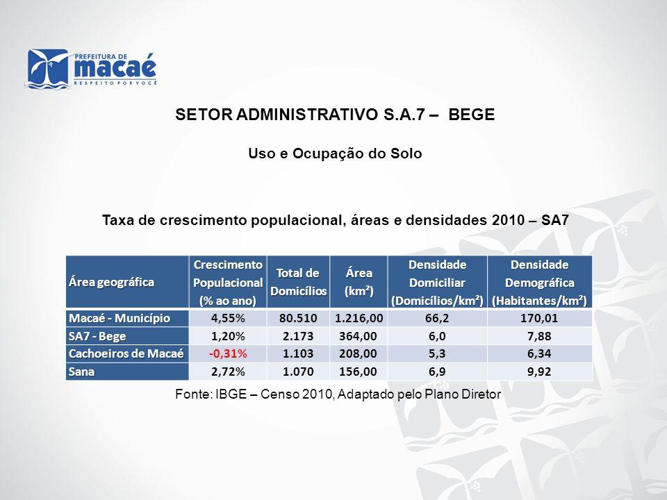 Uso e Ocupação do Solo Taxa de crescimento populacional, áreas e densidades 2010 – SA7 Fonte: IBGE – Censo 2010, Adaptado pelo Plano Diretor SETOR ADM