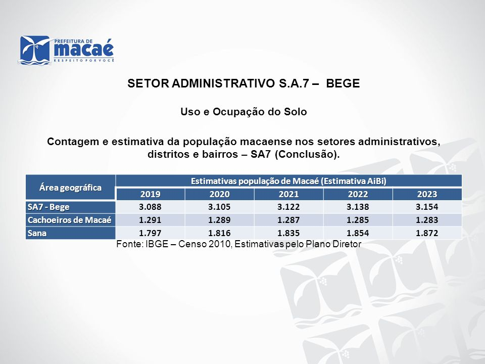 Uso e Ocupação do Solo Contagem e estimativa da população macaense nos setores administrativos, distritos e bairros – SA7 (Conclusão). Fonte: IBGE – C
