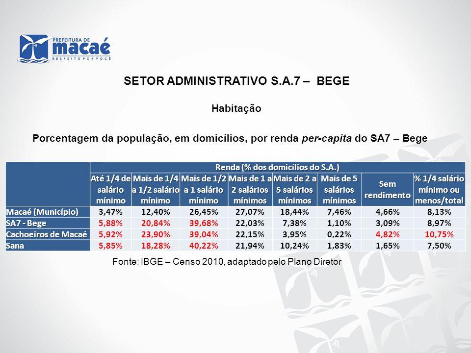 Habitação Fonte: IBGE – Censo 2010, adaptado pelo Plano Diretor Porcentagem da população, em domicílios, por renda per-capita do SA7 – Bege SETOR ADMI