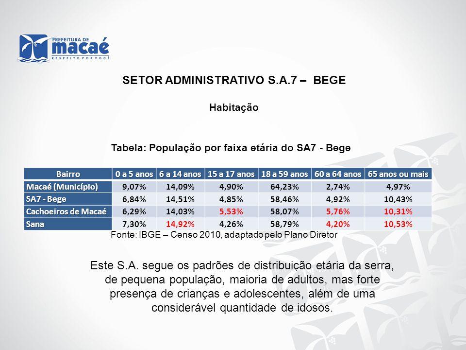 Habitação Tabela: População por faixa etária do SA7 - Bege Fonte: IBGE – Censo 2010, adaptado pelo Plano Diretor SETOR ADMINISTRATIVO S.A.7 – BEGE Bai