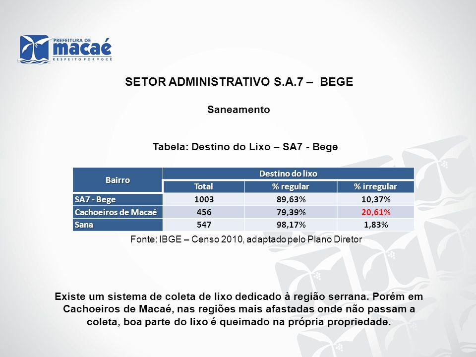 Saneamento Tabela: Destino do Lixo – SA7 - Bege Fonte: IBGE – Censo 2010, adaptado pelo Plano Diretor Existe um sistema de coleta de lixo dedicado à r