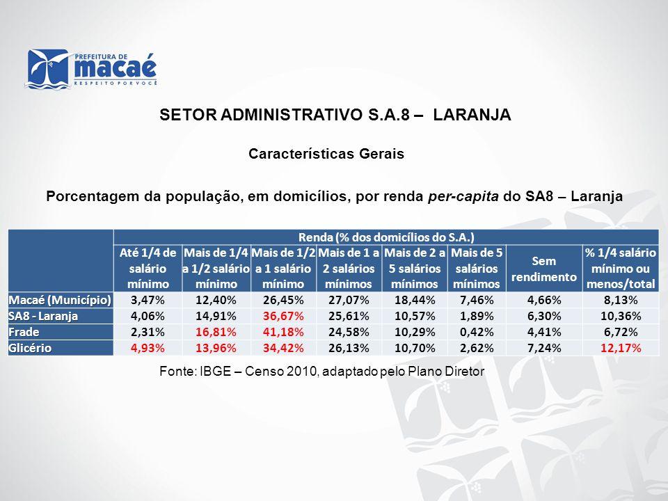 Fonte: IBGE – Censo 2010, adaptado pelo Plano Diretor Porcentagem da população, em domicílios, por renda per-capita do SA8 – Laranja SETOR ADMINISTRAT