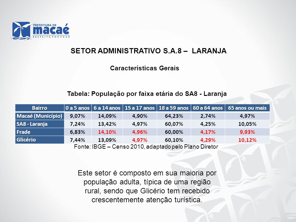 Tabela: População por faixa etária do SA8 - Laranja Fonte: IBGE – Censo 2010, adaptado pelo Plano Diretor SETOR ADMINISTRATIVO S.A.8 – LARANJA Bairro