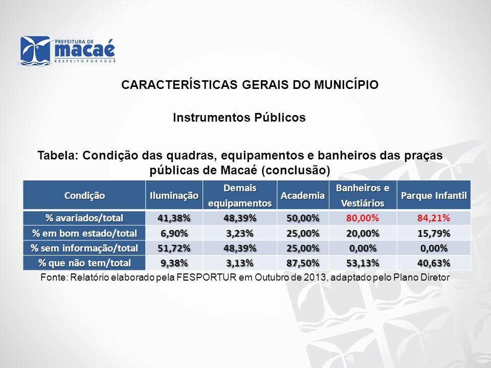 CondiçãoIluminação Demais equipamentos Academia Banheiros e Vestiários Parque Infantil % avariados/total 41,38%48,39%50,00%80,00%84,21% % em bom estad