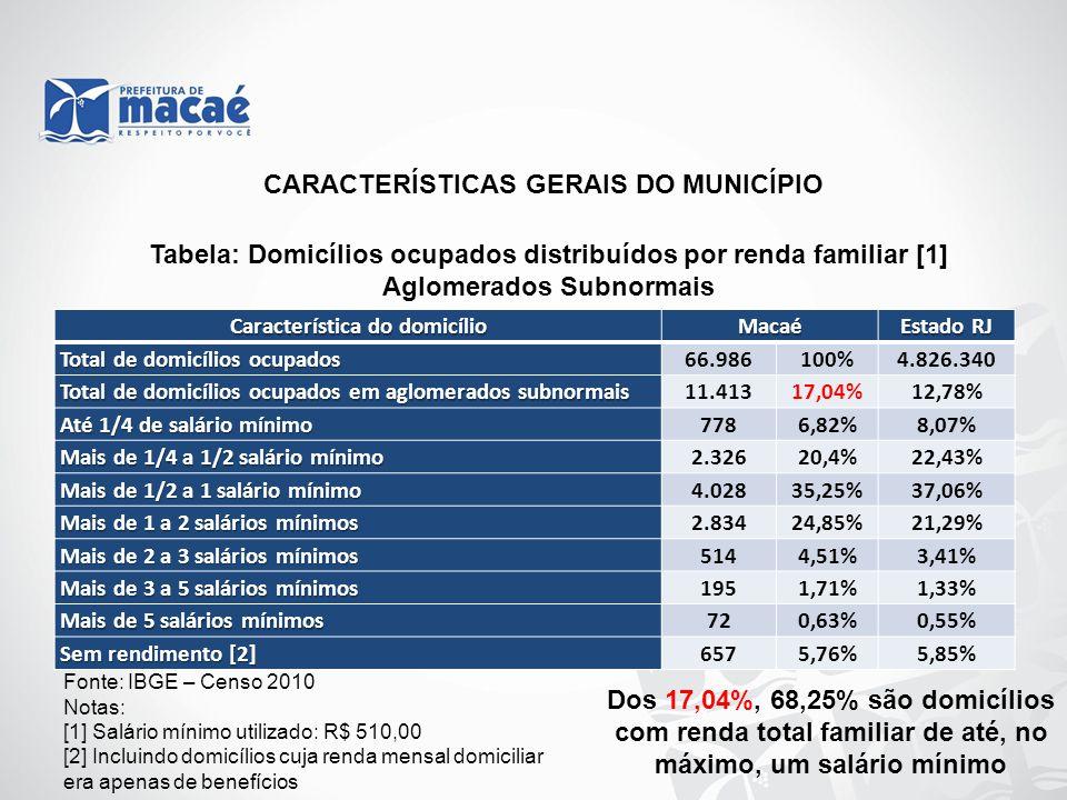 Característica do domicílio Macaé Estado RJ Total de domicílios ocupados 66.986100%4.826.340 Total de domicílios ocupados em aglomerados subnormais 11
