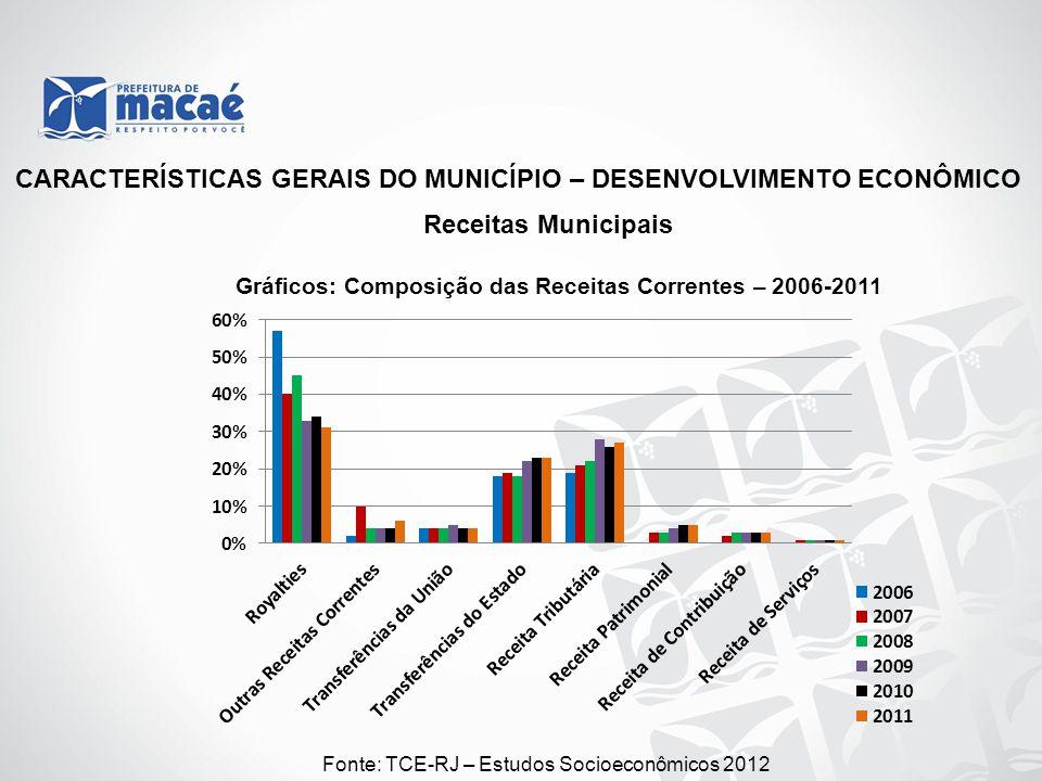 CARACTERÍSTICAS GERAIS DO MUNICÍPIO – DESENVOLVIMENTO ECONÔMICO Receitas Municipais Gráficos: Composição das Receitas Correntes – 2006-2011 Fonte: TCE