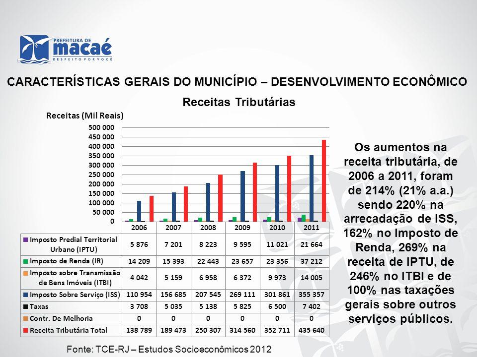 CARACTERÍSTICAS GERAIS DO MUNICÍPIO – DESENVOLVIMENTO ECONÔMICO Receitas Tributárias Fonte: TCE-RJ – Estudos Socioeconômicos 2012 Os aumentos na recei