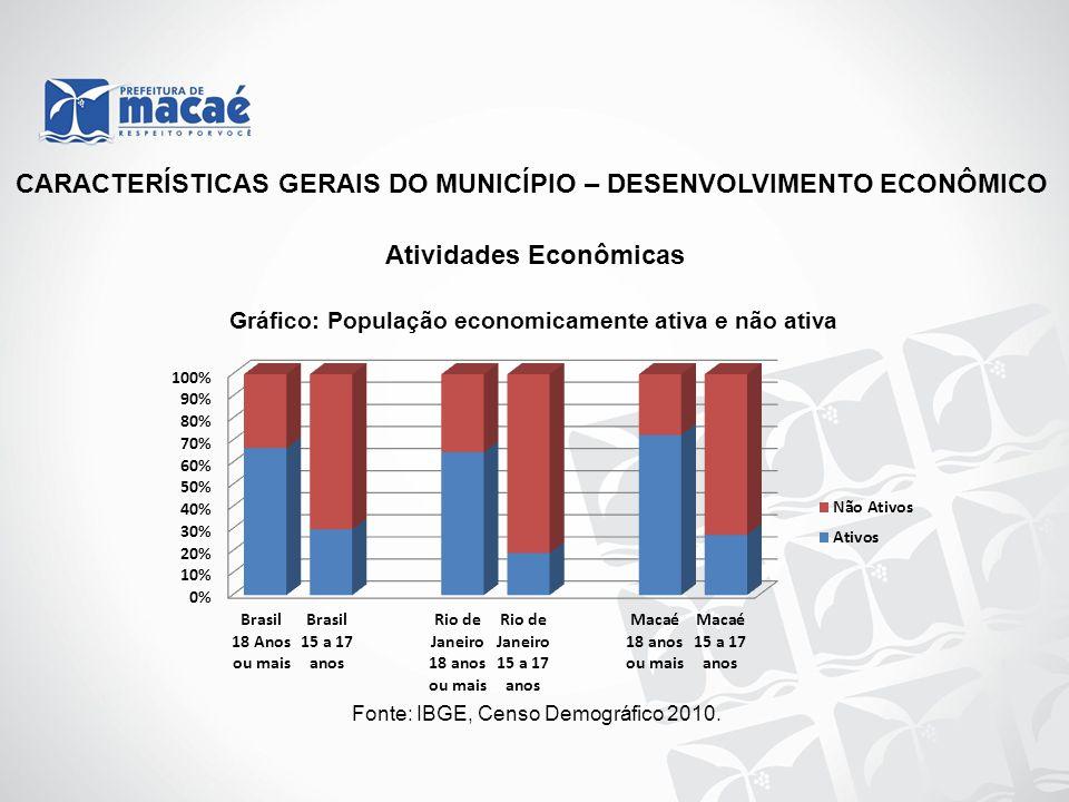 CARACTERÍSTICAS GERAIS DO MUNICÍPIO – DESENVOLVIMENTO ECONÔMICO Atividades Econômicas Gráfico: População economicamente ativa e não ativa Fonte: IBGE,