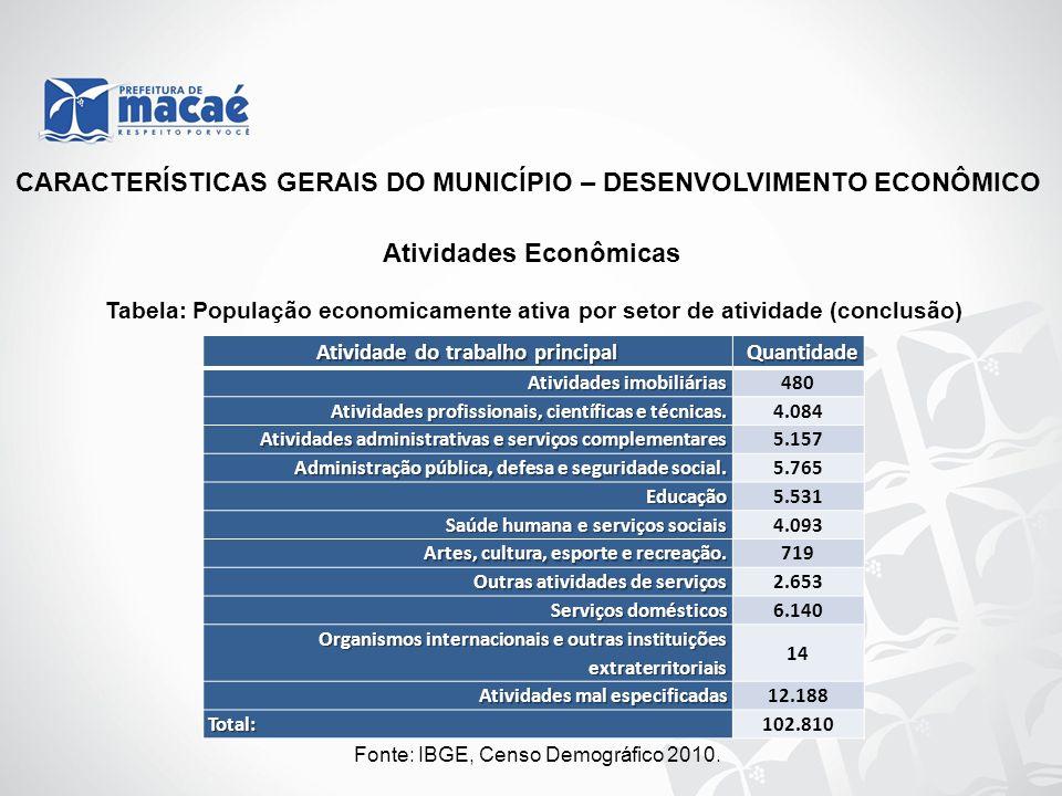 CARACTERÍSTICAS GERAIS DO MUNICÍPIO – DESENVOLVIMENTO ECONÔMICO Atividade do trabalho principal Quantidade Atividades imobiliárias 480 Atividades prof