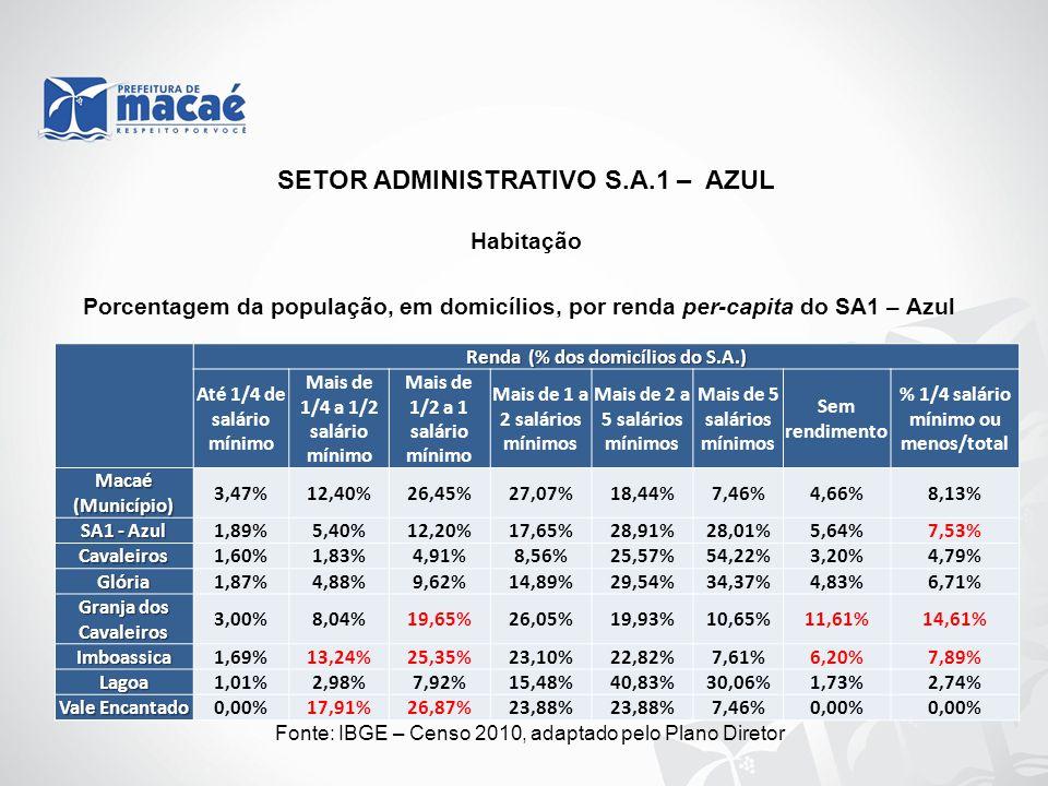 SETOR ADMINISTRATIVO S.A.1 – AZUL Habitação Fonte: IBGE – Censo 2010, elaborado pelo Macaé Cidadão 2011. Renda (% dos domicílios do S.A.) Até 1/4 de s