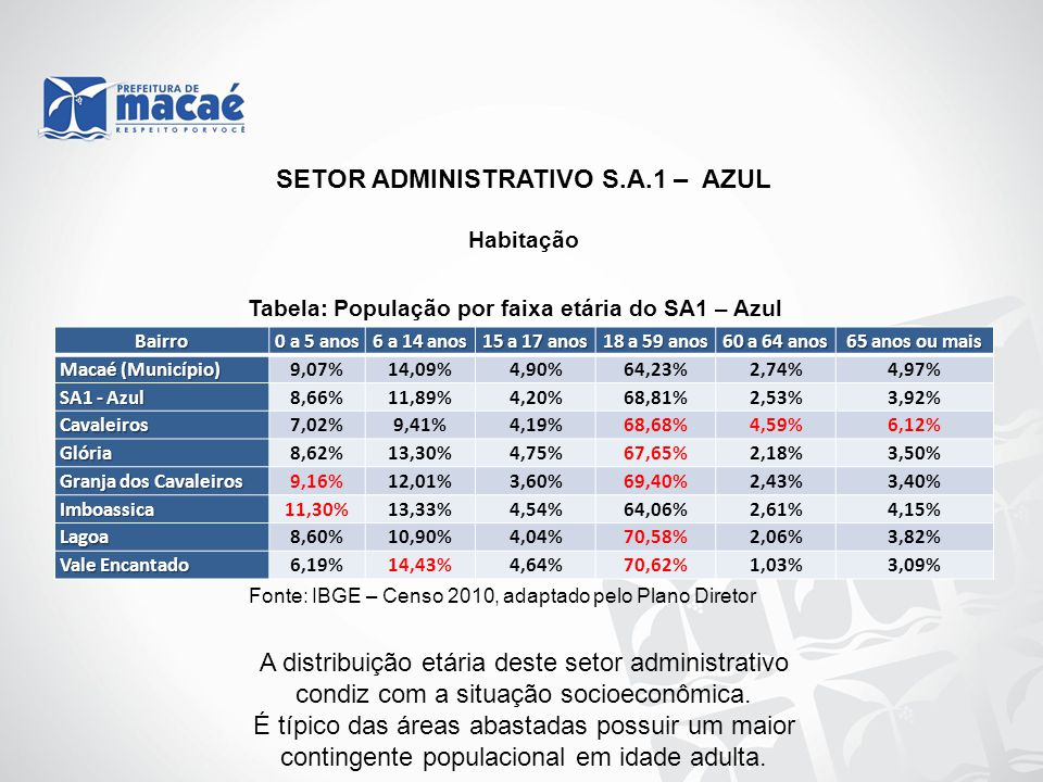 SETOR ADMINISTRATIVO S.A.1 – AZUL Habitação Tabela: População por faixa etária do SA1 – Azul Fonte: IBGE – Censo 2010, adaptado pelo Plano Diretor Bai