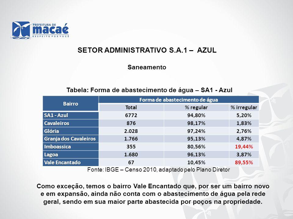 SETOR ADMINISTRATIVO S.A.1 – AZUL Saneamento Bairro Forma de abastecimento de água Total% regular% irregular SA1 - Azul 677294,80%5,20% Cavaleiros8769