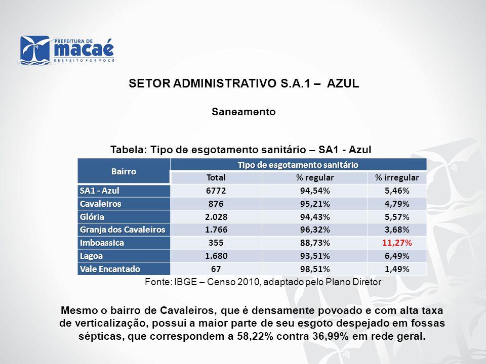 SETOR ADMINISTRATIVO S.A.1 – AZUL Saneamento Tabela: Tipo de esgotamento sanitário – SA1 - Azul Fonte: IBGE – Censo 2010, adaptado pelo Plano Diretor