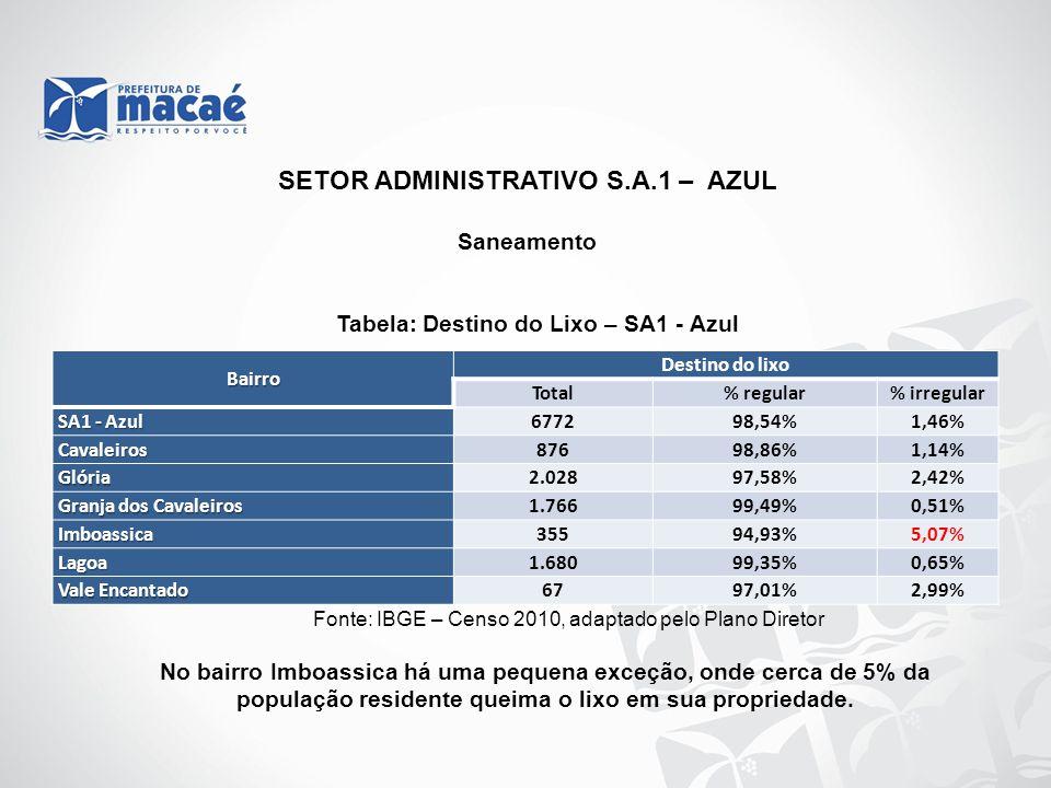 SETOR ADMINISTRATIVO S.A.1 – AZUL Saneamento Tabela: Destino do Lixo – SA1 - Azul Fonte: IBGE – Censo 2010, adaptado pelo Plano Diretor No bairro Imbo