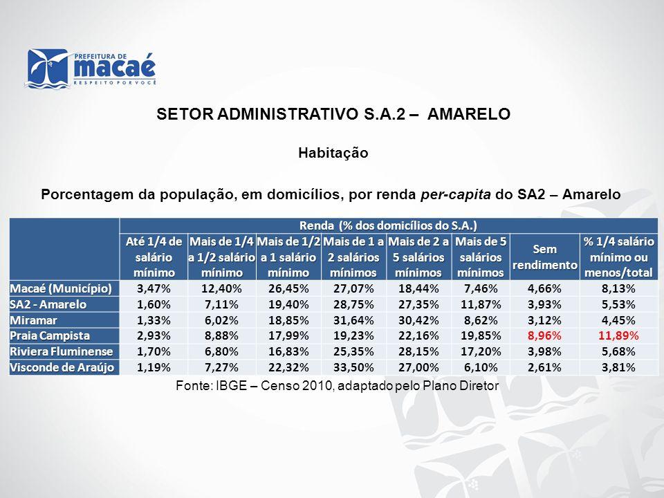 Habitação Fonte: IBGE – Censo 2010, adaptado pelo Plano Diretor SETOR ADMINISTRATIVO S.A.2 – AMARELO Renda (% dos domicílios do S.A.) Renda (% dos dom