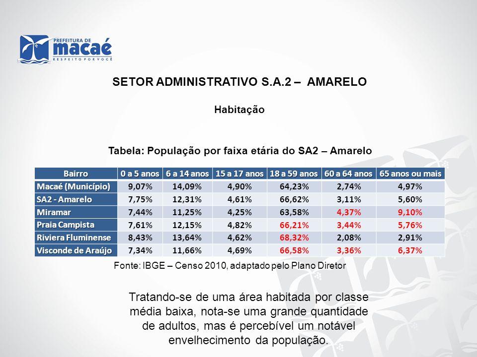 Habitação Tabela: População por faixa etária do SA2 – Amarelo Fonte: IBGE – Censo 2010, adaptado pelo Plano Diretor Bairro 0 a 5 anos 6 a 14 anos 15 a