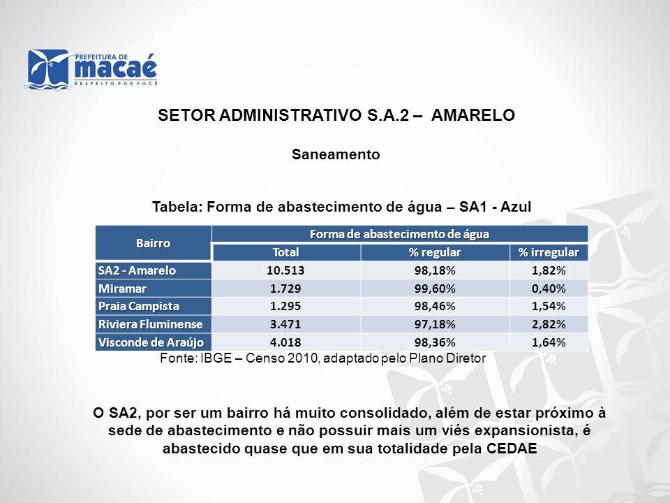 Saneamento Tabela: Forma de abastecimento de água – SA1 - Azul Fonte: IBGE – Censo 2010, adaptado pelo Plano Diretor O SA2, por ser um bairro há muito