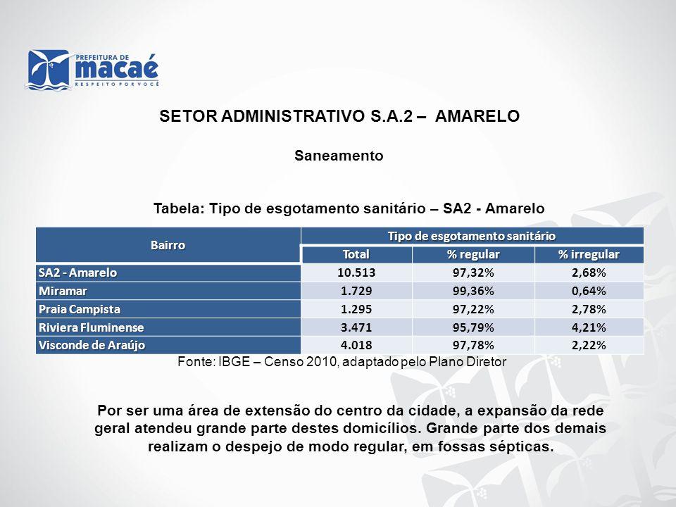 Saneamento Tabela: Tipo de esgotamento sanitário – SA2 - Amarelo Fonte: IBGE – Censo 2010, adaptado pelo Plano Diretor Por ser uma área de extensão do