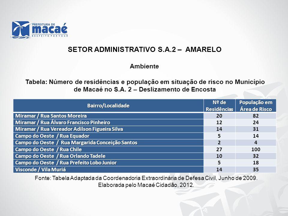 Ambiente Fonte: Tabela Adaptada da Coordenadoria Extraordinária de Defesa Civil, Junho de 2009. Elaborada pelo Macaé Cidadão, 2012. Tabela: Número de